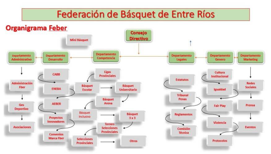 La FBER (Federación Básquet de Entre Ríos) presentó el nuevo organigrama de cara a los nuevos planes estratégicos para el deporte en la capital entrerriana. Esta nueva estructura fue aprobada por el Consejo Directivo el pasado 7 de mayo.
